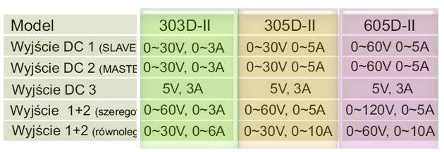 zasilacz warsztatowy 303D-II