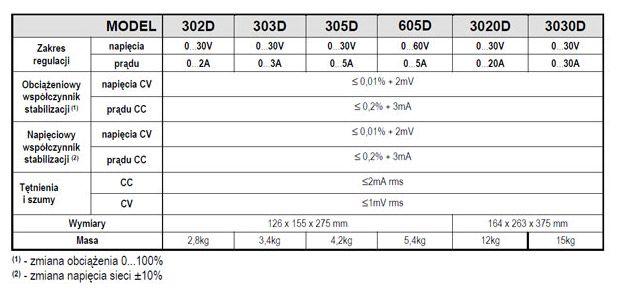 zasilacz laboratoryjny powerlab 305-D