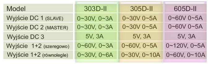 zasilacz powerlab 605DII