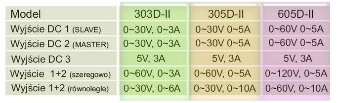 parametry serwisowego zasilacza 305D-II